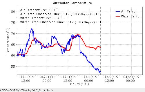 Water temperature plot of Wachapreage Viirginia